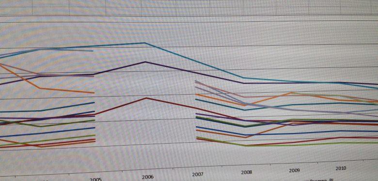 Das Bild zeigt eine Visualisierung von Daten mit einer Lücke zwischen den Graphen