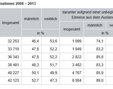 das Bild zeigt eine Grafik mit statitischen Werten zur Inobhutnahme von Kindern