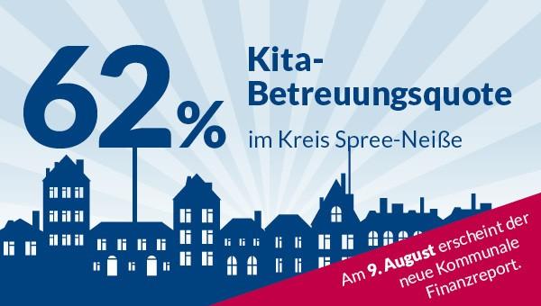 Eine Grafik mit Häuserfassaden, in blau gehalten. Außerdem der SAchriftzu: 62% Kita-Betreuungsquote im Kreis Spree-Neiße. In rot rechts unten: Am 9. August 2017 erscheint der neue Kommunale Finanzreport