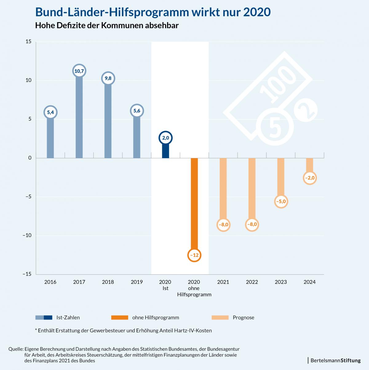 Bund-Länder-Hilfsprogramm wirkt nur 2020